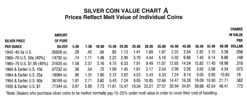 Todays silver value / Pay prudential online